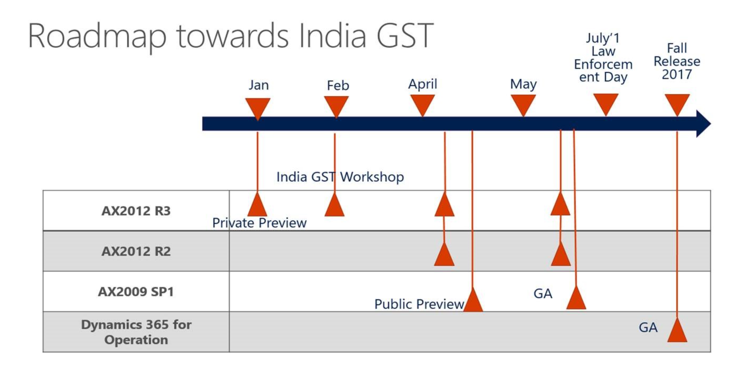 Goods And Services Tax Gst Implementation For Microsoft Dynamics R2 Engine Diagram Below Shows The Roadmap Functionality Release Various Versions Of Ax